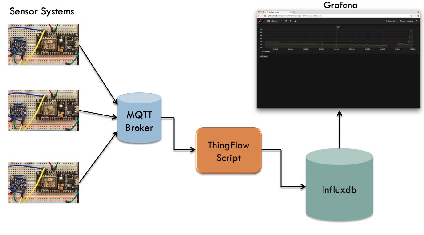 7  Projects — Micropython IoT Hackathon 1 3 4 documentation